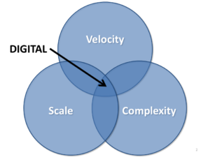 Digital lies in the intersection of velocity, scale and complexity.