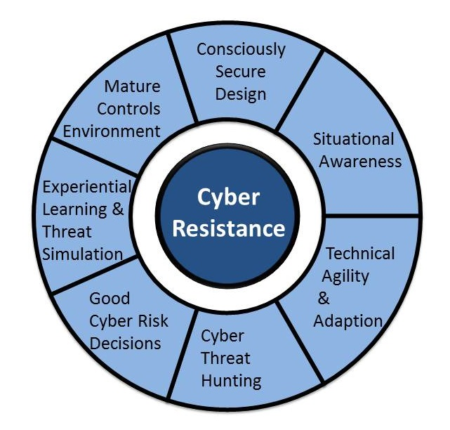 Cyber Resistance