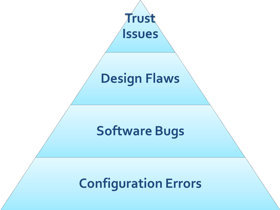 Security Problems in Designing Systems